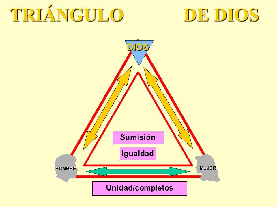 HOMBRE MUJER DIOS TRIÁNGULO DE DIOS Unidad/completos Igualdad Sumisión