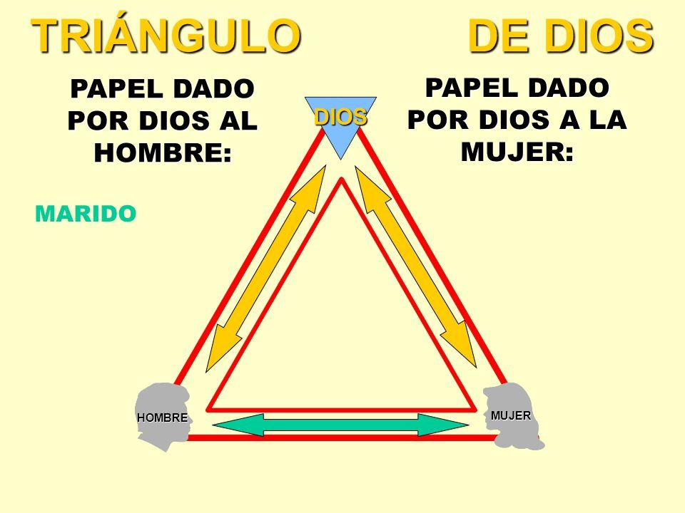 HOMBRE MUJER DIOS TRIÁNGULO DE DIOS PAPEL DADO POR DIOS AL HOMBRE: PAPEL DADO POR DIOS A LA MUJER: MARIDO