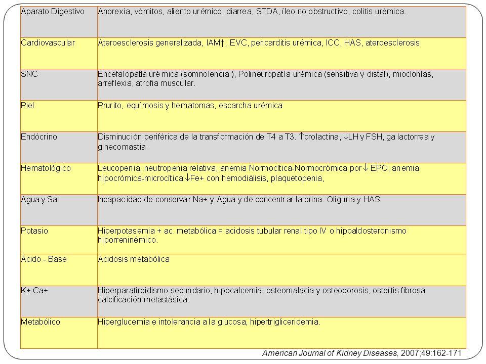 American Journal of Kidney Diseases, 2007;49:162-171