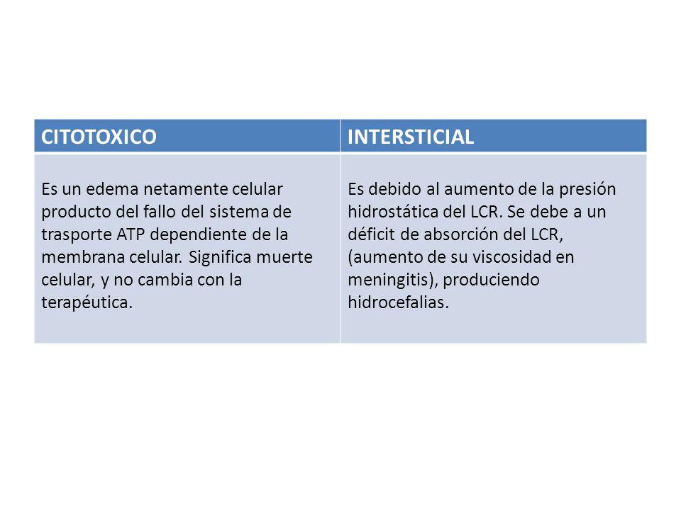 CITOTOXICOINTERSTICIAL Es un edema netamente celular producto del fallo del sistema de trasporte ATP dependiente de la membrana celular. Significa mue