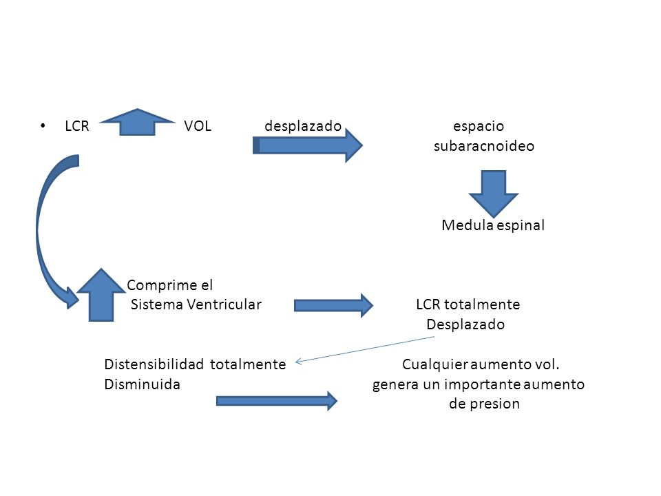 LCR VOL desplazado espacio subaracnoideo Medula espinal Comprime el Sistema Ventricular LCR totalmente Desplazado Distensibilidad totalmente Cualquier