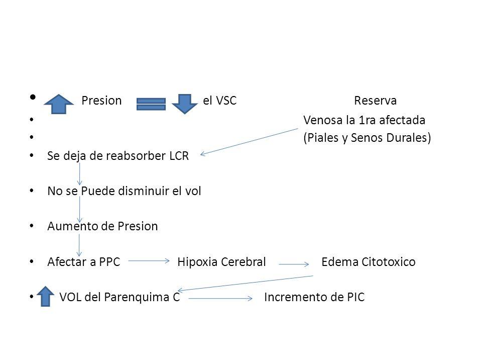 Presion el VSC Reserva Venosa la 1ra afectada (Piales y Senos Durales) Se deja de reabsorber LCR No se Puede disminuir el vol Aumento de Presion Afect