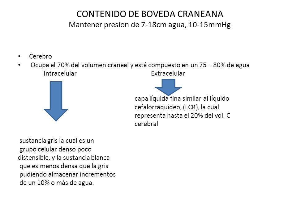 CONTENIDO DE BOVEDA CRANEANA Mantener presion de 7-18cm agua, 10-15mmHg Cerebro Ocupa el 70% del volumen craneal y está compuesto en un 75 – 80% de ag
