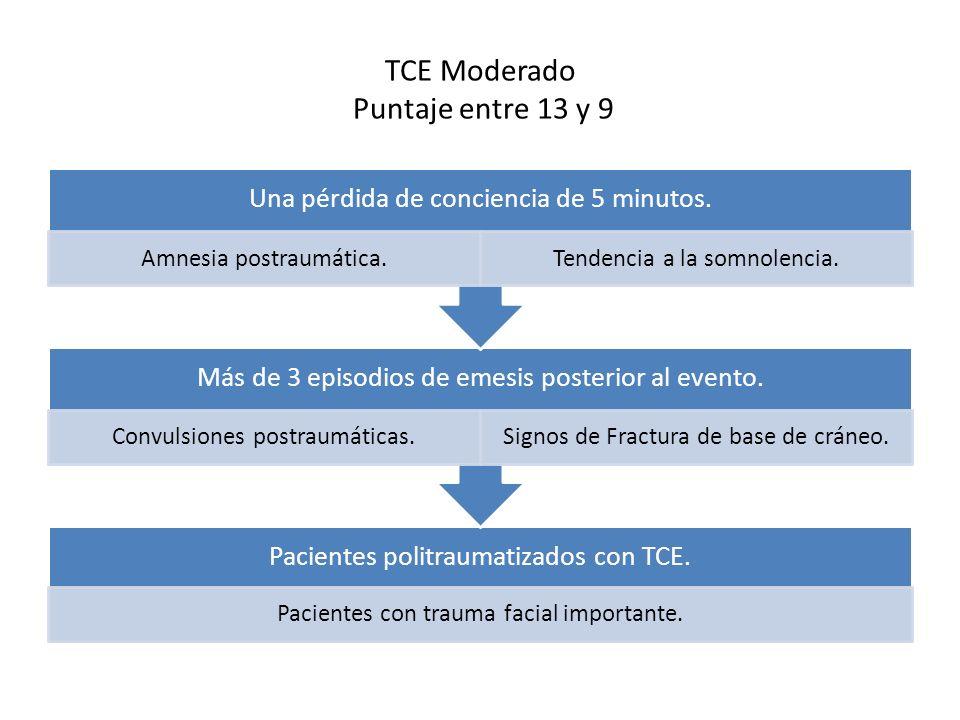 TCE Moderado Puntaje entre 13 y 9 Pacientes politraumatizados con TCE. Pacientes con trauma facial importante. Más de 3 episodios de emesis posterior
