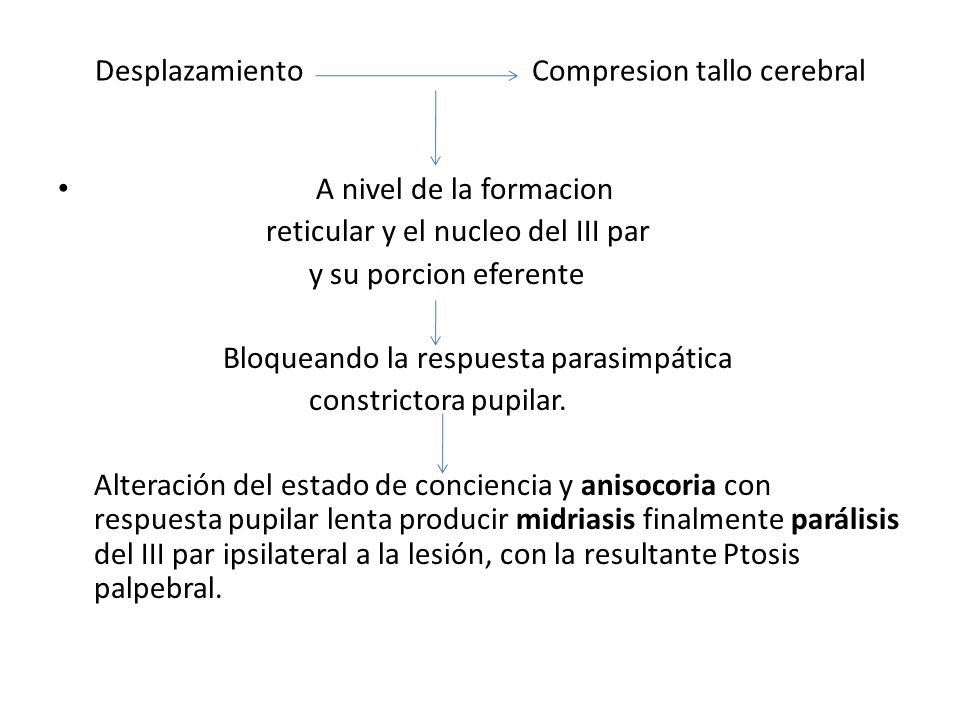 Desplazamiento Compresion tallo cerebral A nivel de la formacion reticular y el nucleo del III par y su porcion eferente Bloqueando la respuesta paras