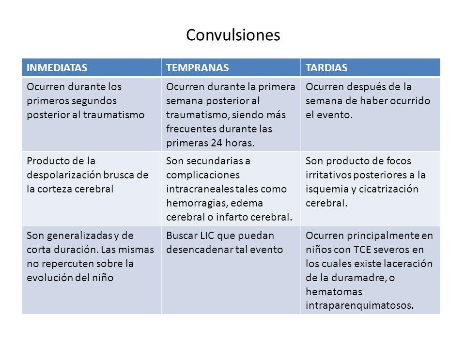 Convulsiones INMEDIATASTEMPRANASTARDIAS Ocurren durante los primeros segundos posterior al traumatismo Ocurren durante la primera semana posterior al
