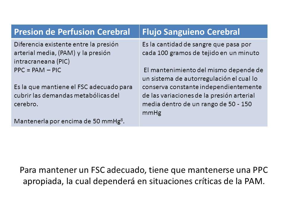 Para mantener un FSC adecuado, tiene que mantenerse una PPC apropiada, la cual dependerá en situaciones críticas de la PAM. Presion de Perfusion Cereb