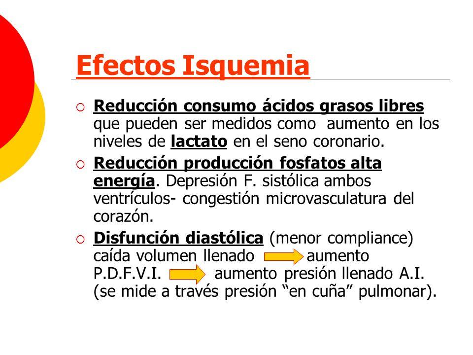 Efectos Isquemia Reducción consumo ácidos grasos libres que pueden ser medidos como aumento en los niveles de lactato en el seno coronario. Reducción