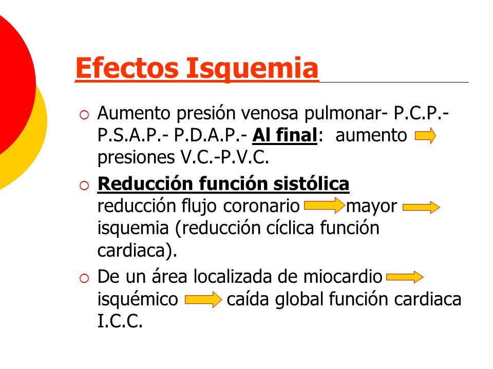 Efectos Isquemia Aumento presión venosa pulmonar- P.C.P.- P.S.A.P.- P.D.A.P.- Al final: aumento presiones V.C.-P.V.C. Reducción función sistólica redu