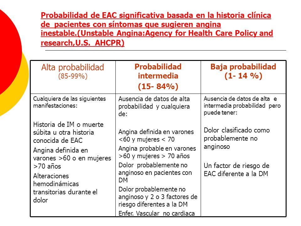 Probabilidad de EAC significativa basada en la historia clínica de pacientes con síntomas que sugieren angina inestable.(Unstable Angina:Agency for He