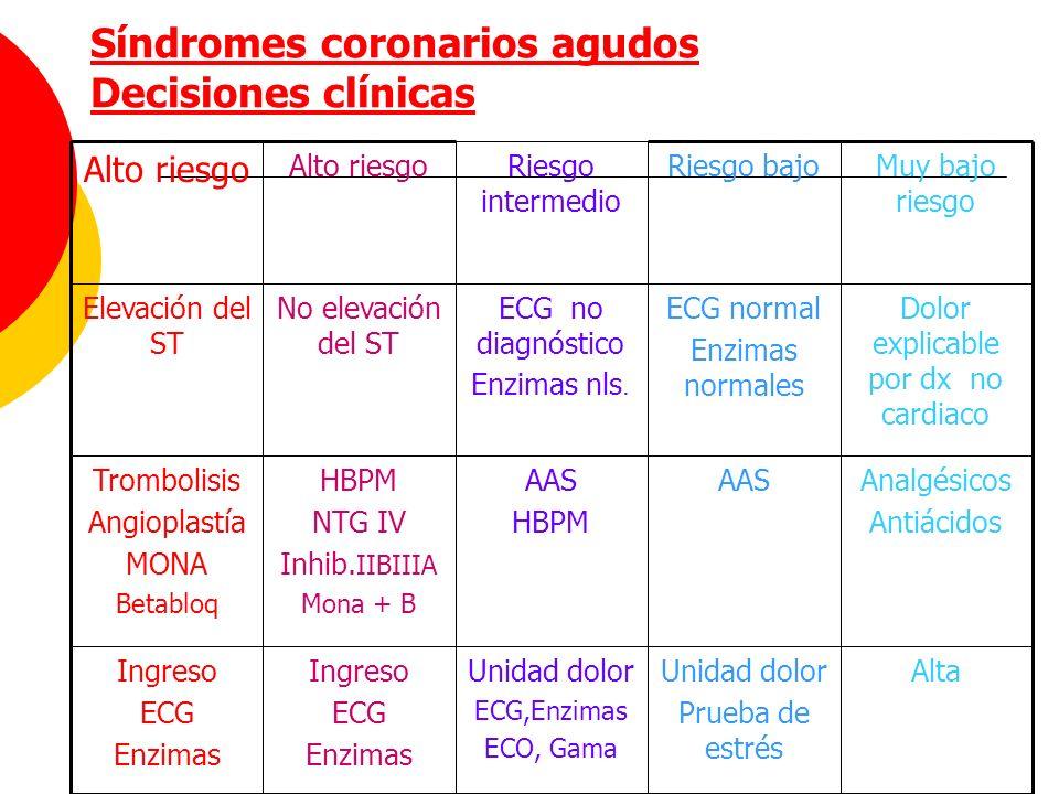 Síndromes coronarios agudos Decisiones clínicas AltaUnidad dolor Prueba de estrés Unidad dolor ECG,Enzimas ECO, Gama Ingreso ECG Enzimas Ingreso ECG E