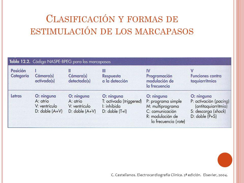 C LASIFICACIÓN Y FORMAS DE ESTIMULACIÓN DE LOS MARCAPASOS C.
