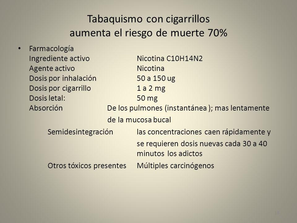 Tabaquismo con cigarrillos aumenta el riesgo de muerte 70% Farmacología Ingrediente activo Nicotina C10H14N2 Agente activoNicotina Dosis por inhalació