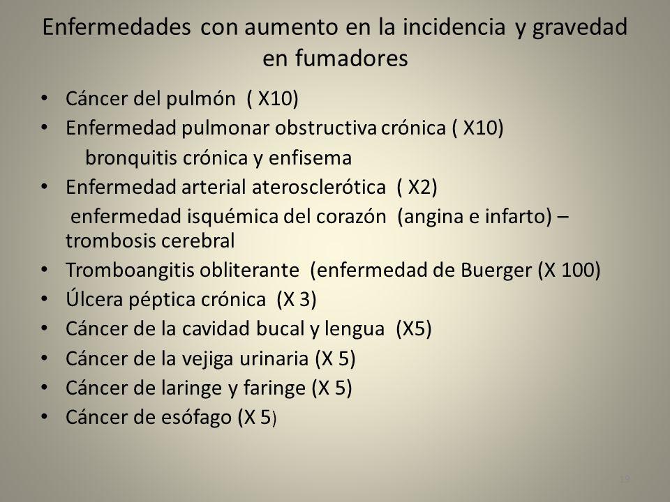 Enfermedades con aumento en la incidencia y gravedad en fumadores Cáncer del pulmón ( X10) Enfermedad pulmonar obstructiva crónica ( X10) bronquitis c