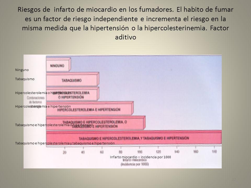 Riesgos de infarto de miocardio en los fumadores. El habito de fumar es un factor de riesgo independiente e incrementa el riesgo en la misma medida qu
