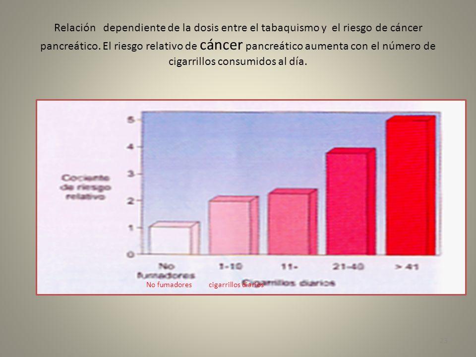 Relación dependiente de la dosis entre el tabaquismo y el riesgo de cáncer pancreático. El riesgo relativo de cáncer pancreático aumenta con el número