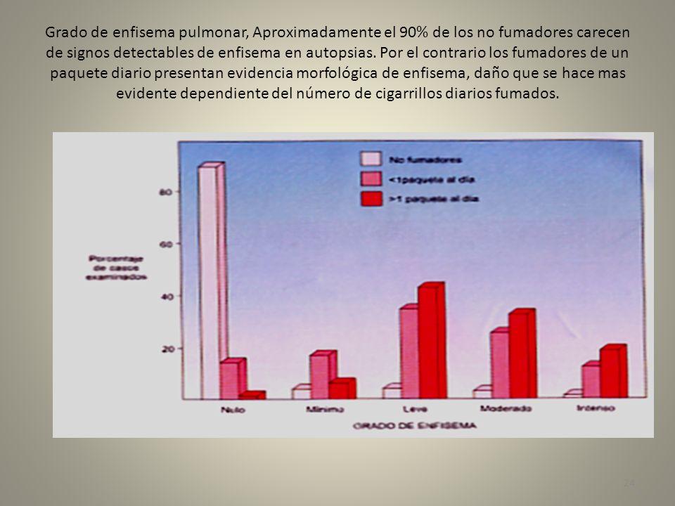 Grado de enfisema pulmonar, Aproximadamente el 90% de los no fumadores carecen de signos detectables de enfisema en autopsias. Por el contrario los fu