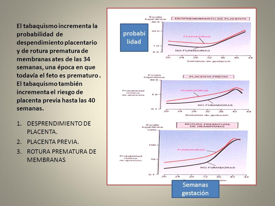 El tabaquismo incrementa la probabilidad de despendimiento placentario y de rotura prematura de membranas ates de las 34 semanas, una época en que tod