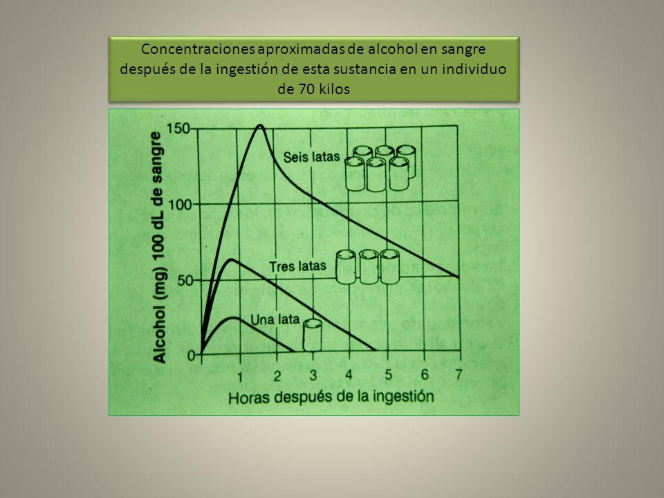 6 Concentraciones aproximadas de alcohol en sangre después de la ingestión de esta sustancia en un individuo de 70 kilos