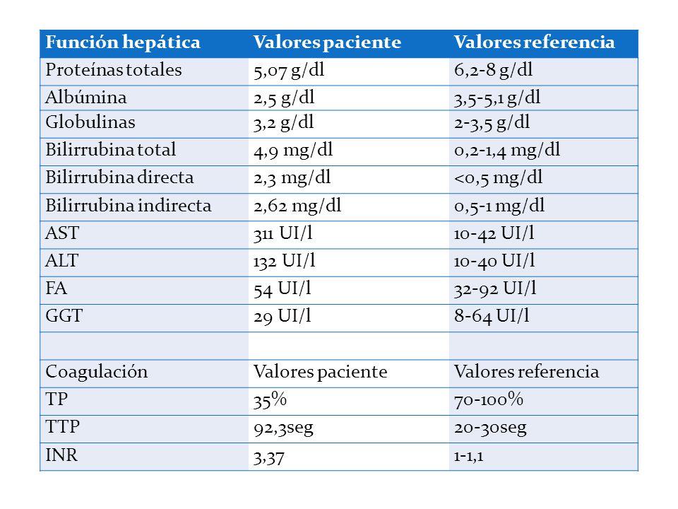 Función hepáticaValores pacienteValores referencia Proteínas totales5,07 g/dl6,2-8 g/dl Albúmina2,5 g/dl3,5-5,1 g/dl Globulinas3,2 g/dl2-3,5 g/dl Bili
