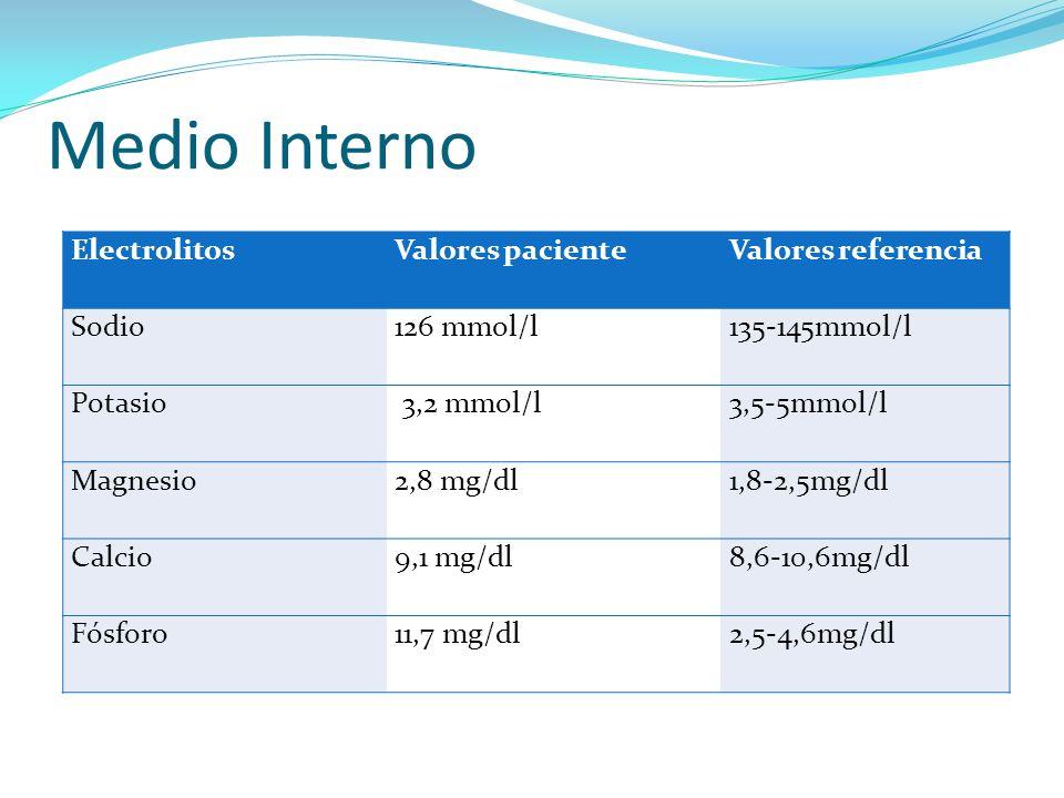 Medio Interno ElectrolitosValores pacienteValores referencia Sodio126 mmol/l135-145mmol/l Potasio 3,2 mmol/l3,5-5mmol/l Magnesio2,8 mg/dl1,8-2,5mg/dl