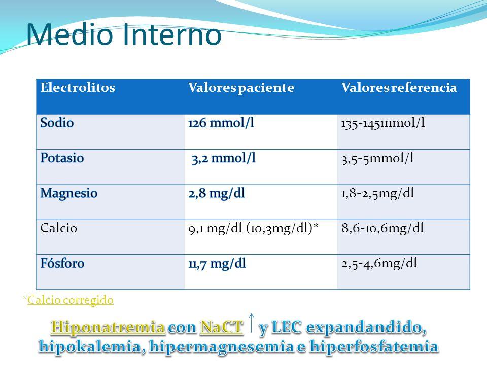 Medio Interno ElectrolitosValores pacienteValores referencia 135-145mmol/l 3,5-5mmol/l 1,8-2,5mg/dl Calcio9,1 mg/dl (10,3mg/dl)*8,6-10,6mg/dl 2,5-4,6m