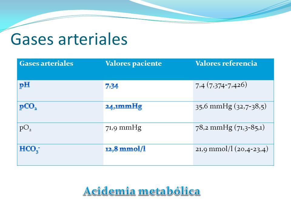Gases arteriales Valores pacienteValores referencia 7,4 (7,374-7,426) 35,6 mmHg (32,7-38,5) pO 2 71,9 mmHg78,2 mmHg (71,3-85,1) 21,9 mmol/l (20,4-23,4