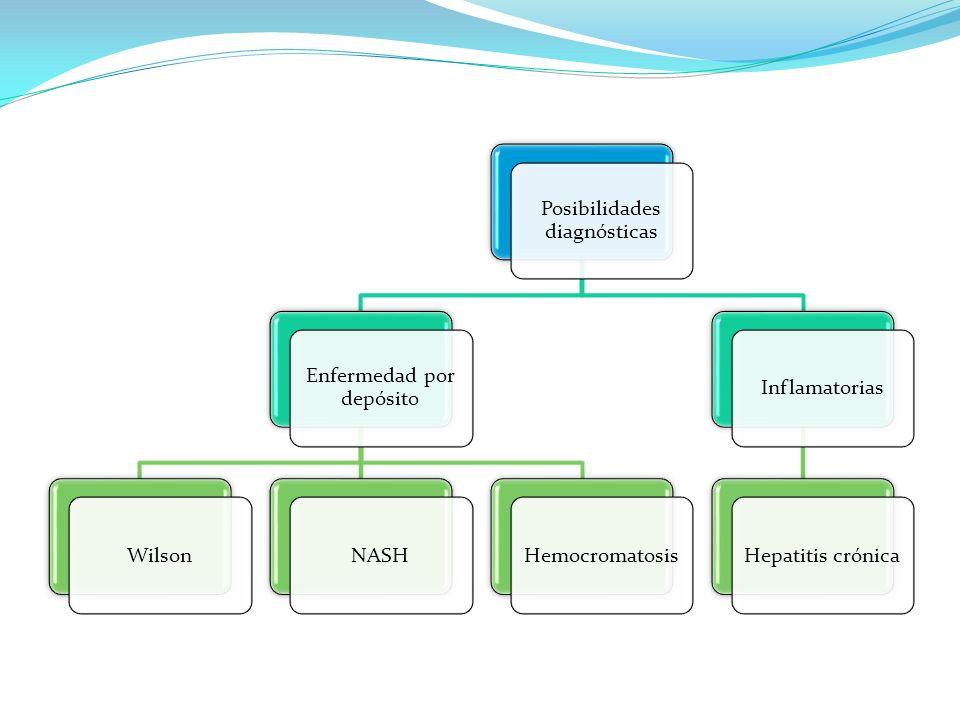 Posibilidades diagnósticas Enfermedad por depósito WilsonNASHHemocromatosisInflamatoriasHepatitis crónica