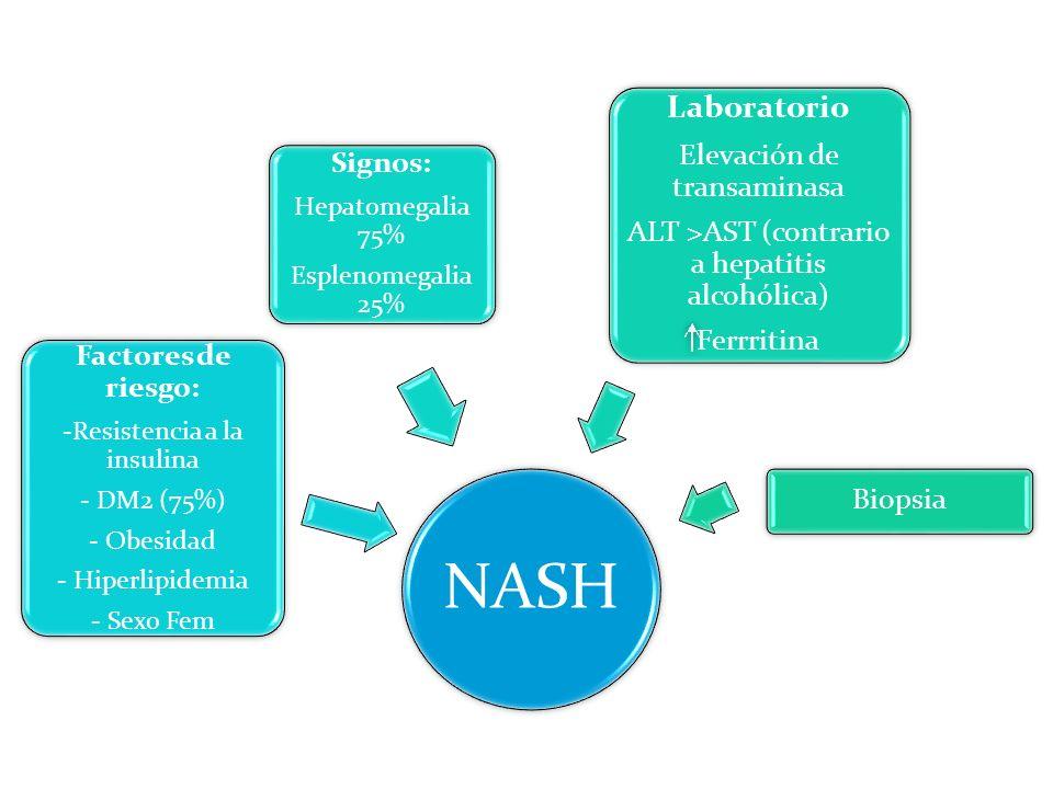 NASH Factores de riesgo: -Resistencia a la insulina - DM2 (75%) - Obesidad - Hiperlipidemia - Sexo Fem Signos: Hepatomegalia 75% Esplenomegalia 25% La