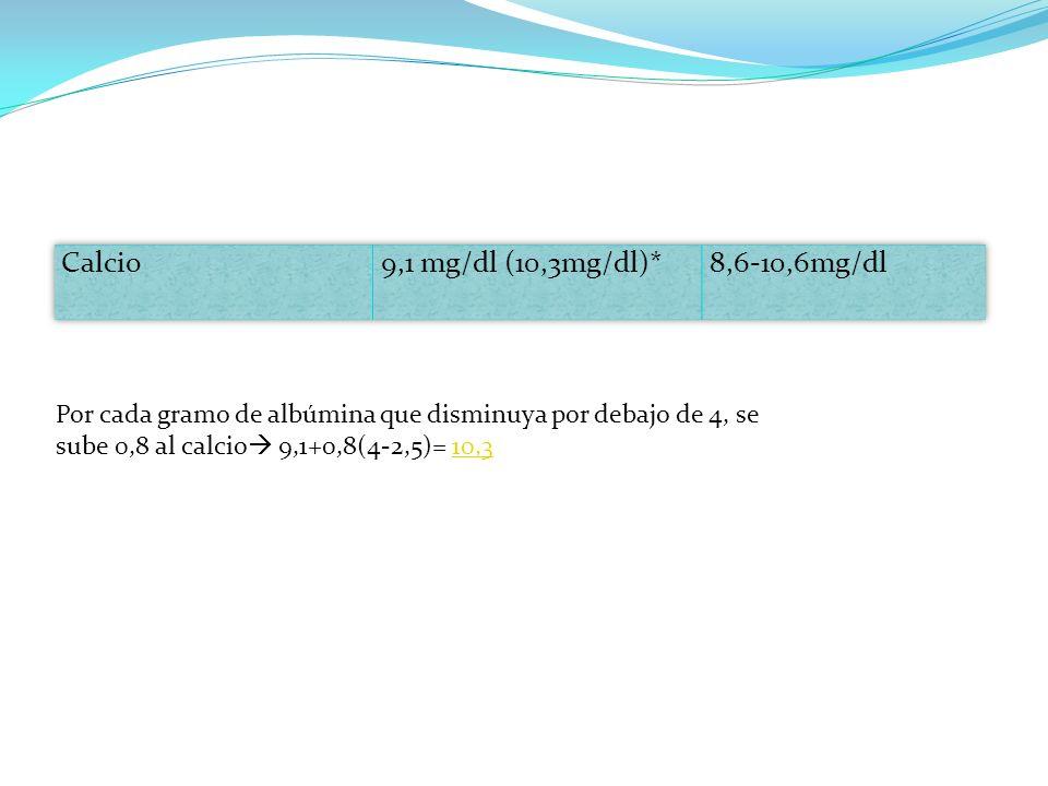 Por cada gramo de albúmina que disminuya por debajo de 4, se sube 0,8 al calcio 9,1+0,8(4-2,5)= 10,310,3