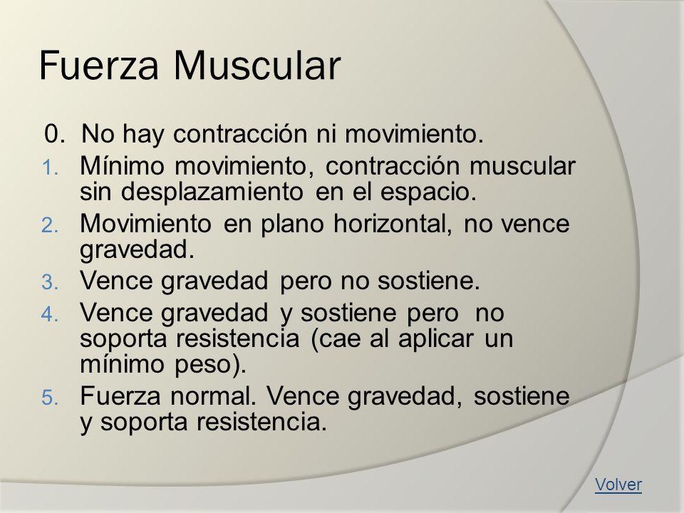 Fuerza Muscular 0. No hay contracción ni movimiento. 1. Mínimo movimiento, contracción muscular sin desplazamiento en el espacio. 2. Movimiento en pla