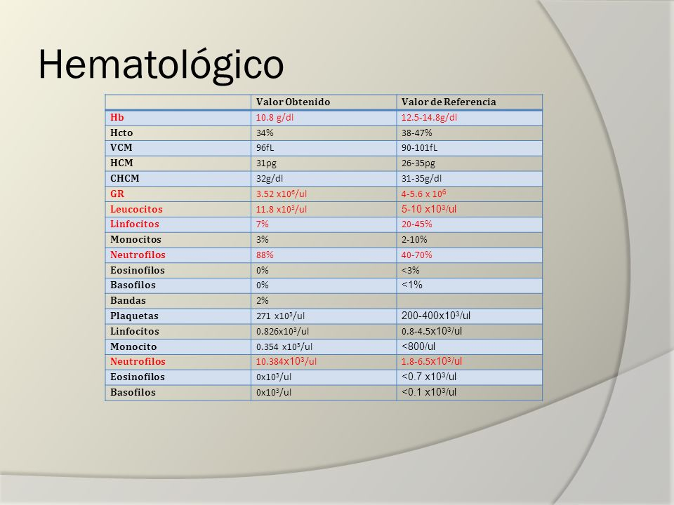 Hematológico Valor ObtenidoValor de Referencia Hb 10.8 g/dl12.5-14.8g/dl Hcto 34%38-47% VCM 96fL90-101fL HCM 31pg26-35pg CHCM 32g/dl31-35g/dl GR 3.52