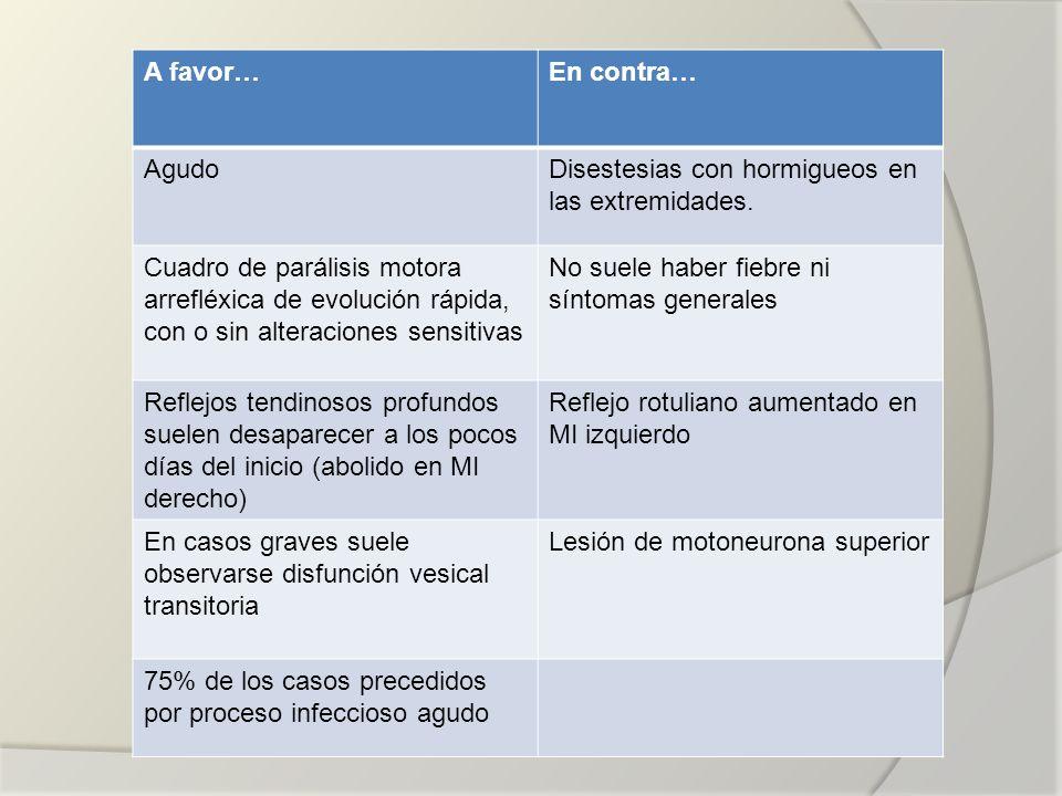 A favor…En contra… AgudoDisestesias con hormigueos en las extremidades. Cuadro de parálisis motora arrefléxica de evolución rápida, con o sin alteraci