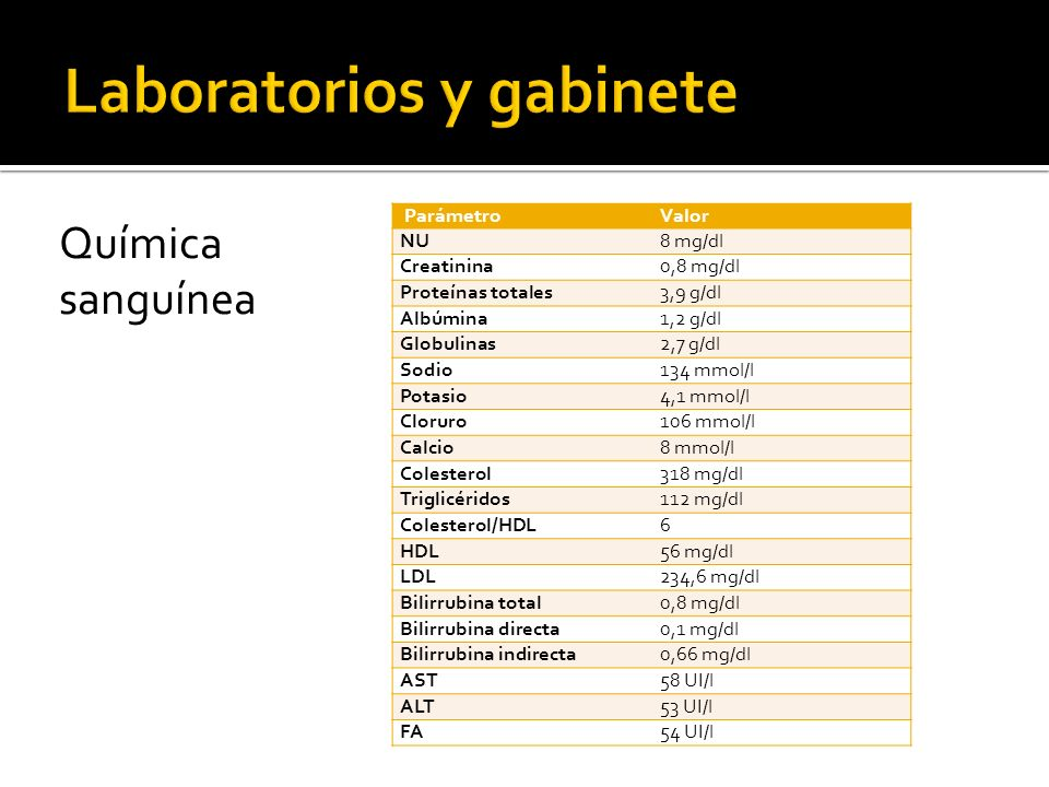 Química sanguínea ParámetroValor NU8 mg/dl Creatinina0,8 mg/dl Proteínas totales3,9 g/dl Albúmina1,2 g/dl Globulinas2,7 g/dl Sodio134 mmol/l Potasio4,
