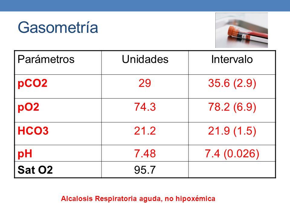 Gasometría ParámetrosUnidadesIntervalo pCO22935.6 (2.9) pO274.378.2 (6.9) HCO321.221.9 (1.5) pH7.487.4 (0.026) Sat O295.7 Alcalosis Respiratoria aguda