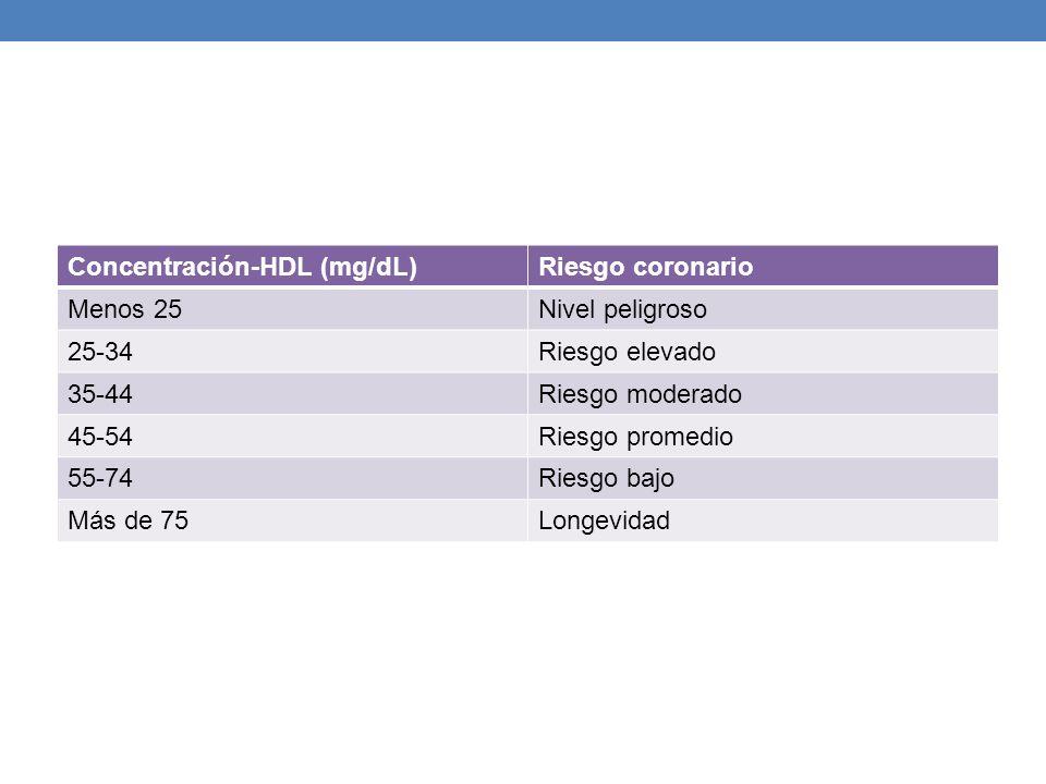 Concentración-HDL (mg/dL)Riesgo coronario Menos 25Nivel peligroso 25-34Riesgo elevado 35-44Riesgo moderado 45-54Riesgo promedio 55-74Riesgo bajo Más d