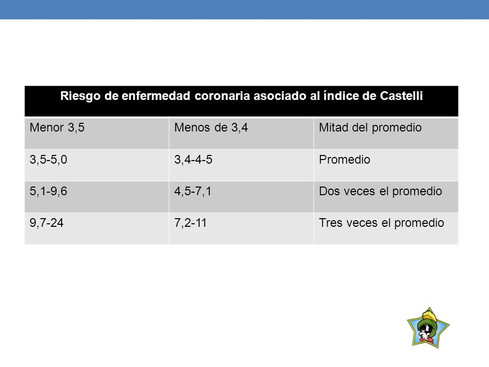 Riesgo de enfermedad coronaria asociado al índice de Castelli Menor 3,5Menos de 3,4Mitad del promedio 3,5-5,03,4-4-5Promedio 5,1-9,64,5-7,1Dos veces e