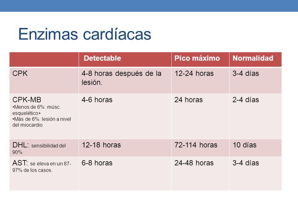 Enzimas cardíacas DetectablePico máximoNormalidad CPK4-8 horas después de la lesión. 12-24 horas3-4 días CPK-MB Menos de 6%: músc. esquelético+ Más de