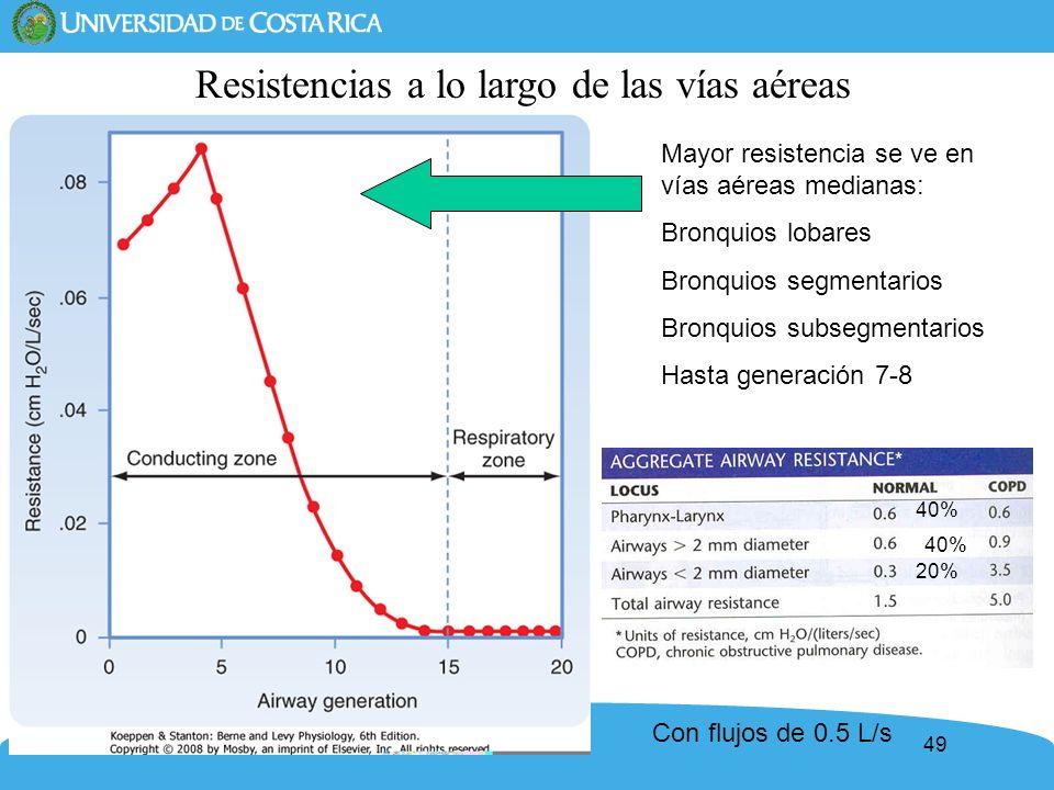 49 Resistencias a lo largo de las vías aéreas Mayor resistencia se ve en vías aéreas medianas: Bronquios lobares Bronquios segmentarios Bronquios subs