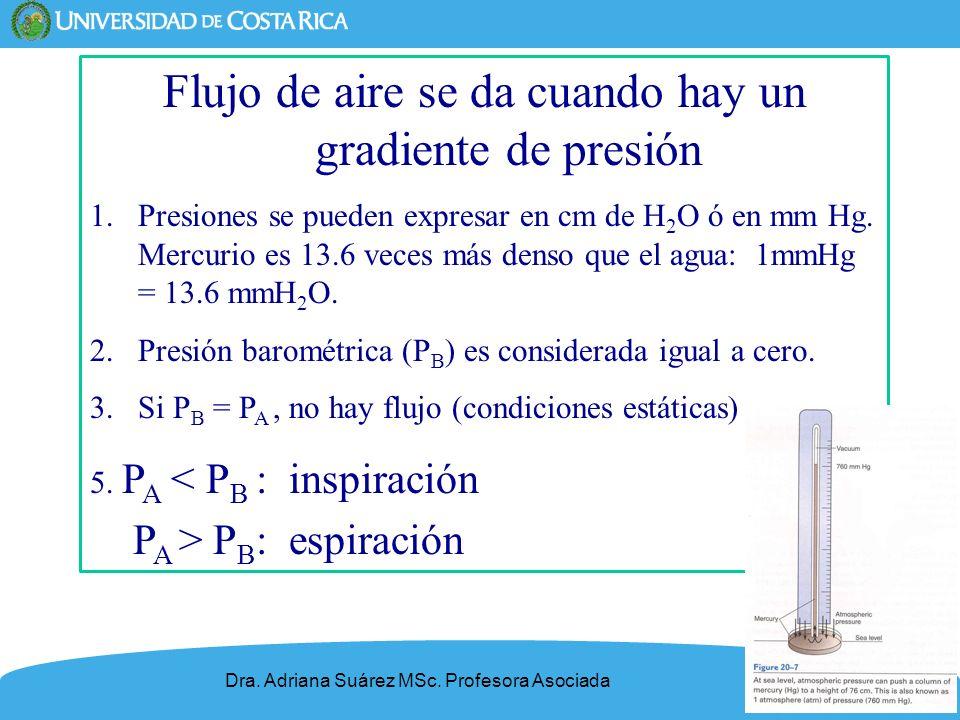 5 Flujo de aire se da cuando hay un gradiente de presión 1.Presiones se pueden expresar en cm de H 2 O ó en mm Hg. Mercurio es 13.6 veces más denso qu
