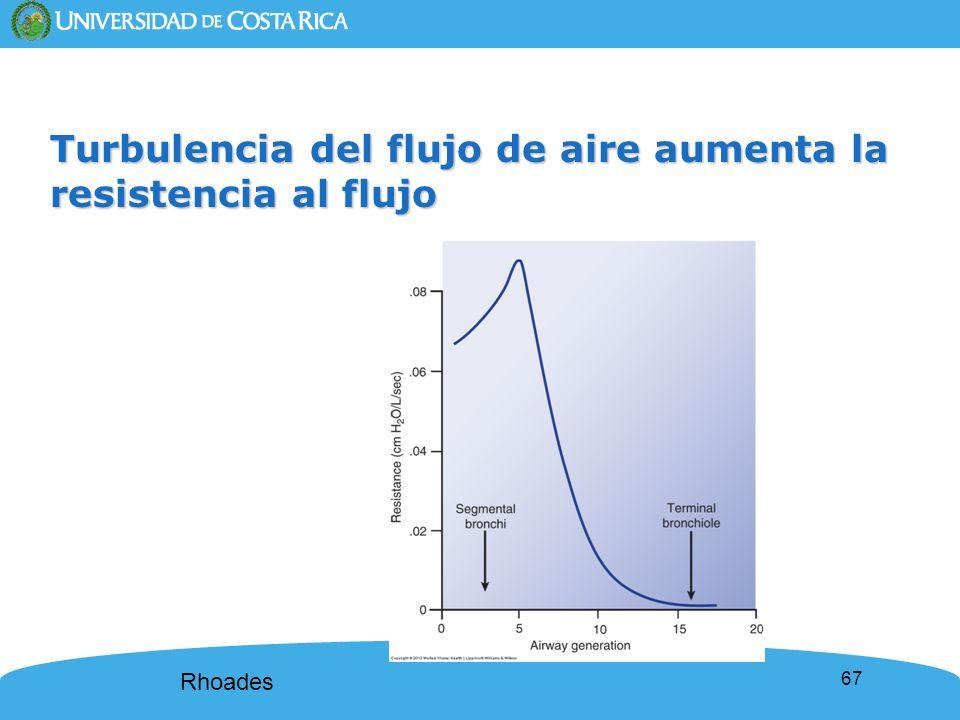 67 Turbulencia del flujo de aire aumenta la resistencia al flujo Rhoades