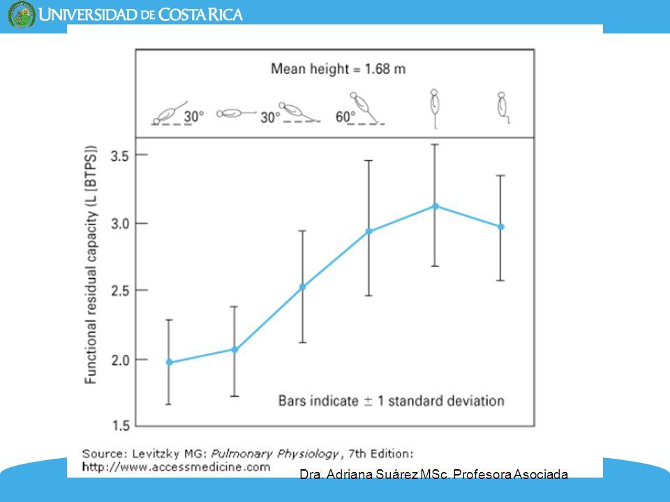 10 Capacidad vital no cambia, VR no cambia, CPT no cambia VRE disminuye y el VRI aumenta Cambios de volúmenes y capacidades pulmonares según postura