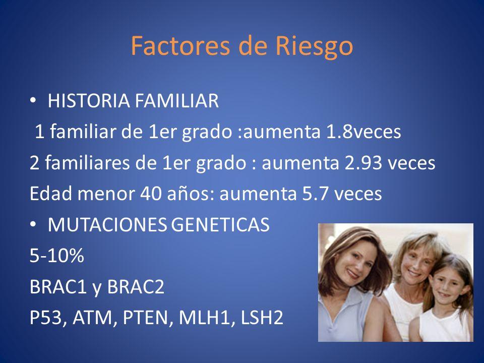 Factores de Riesgo HISTORIA FAMILIAR 1 familiar de 1er grado :aumenta 1.8veces 2 familiares de 1er grado : aumenta 2.93 veces Edad menor 40 años: aume