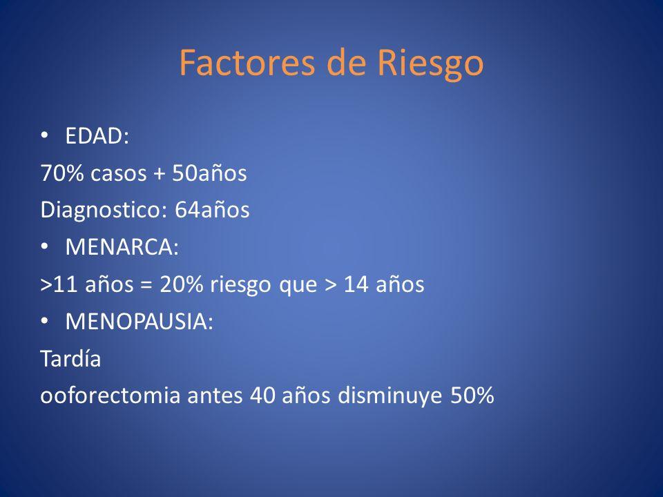 Factores de Riesgo EDAD: 70% casos + 50años Diagnostico: 64años MENARCA: >11 años = 20% riesgo que > 14 años MENOPAUSIA: Tardía ooforectomia antes 40