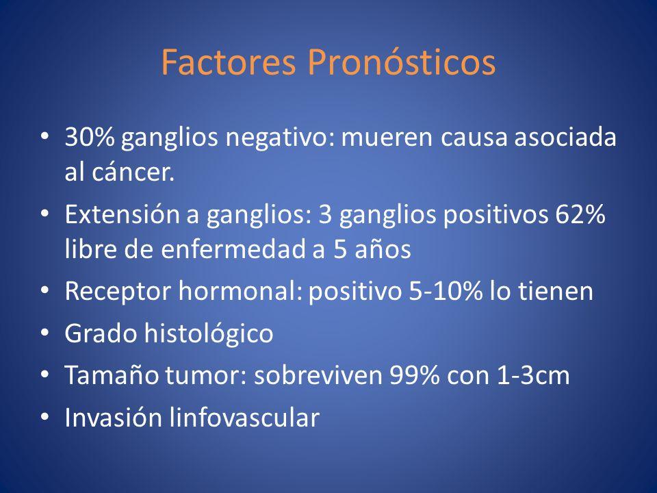 Factores Pronósticos 30% ganglios negativo: mueren causa asociada al cáncer. Extensión a ganglios: 3 ganglios positivos 62% libre de enfermedad a 5 añ