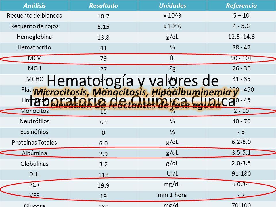 AnálisisResultadoUnidadesReferencia Recuento de blancos 10.7 x 10^35 – 10 Recuento de rojos 5.15 x 10^64 - 5.6 Hemoglobina 13.8 g/dL12.5 -14.8 Hematoc
