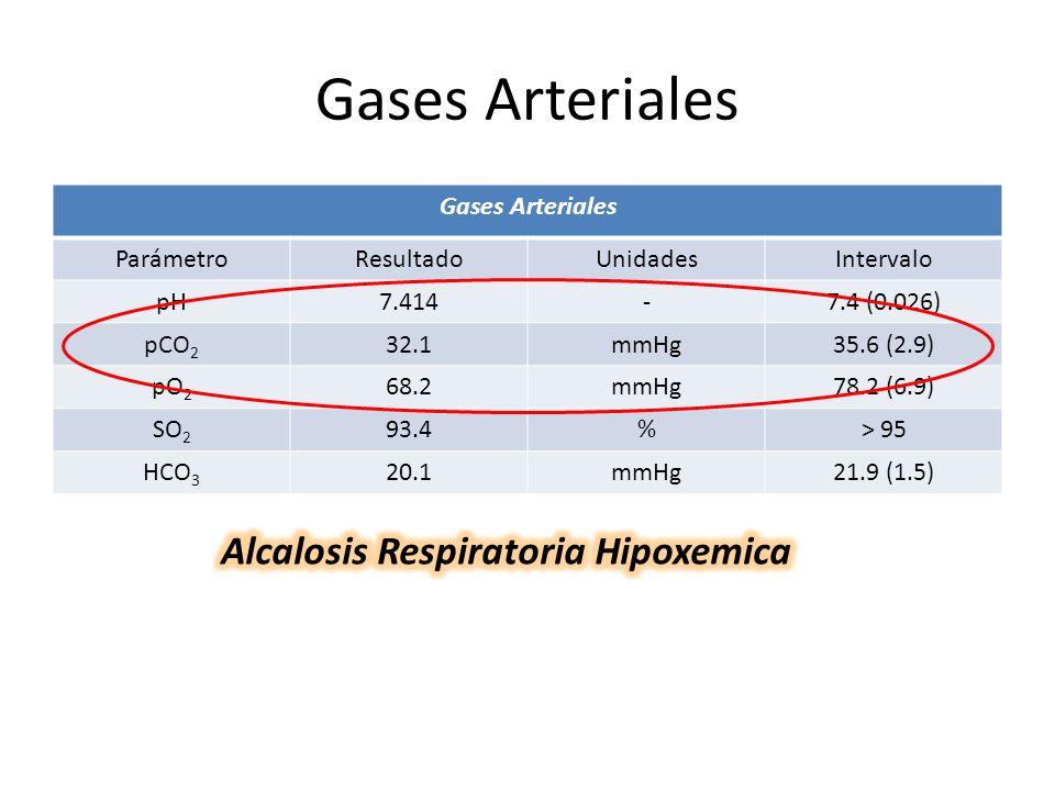 Gases Arteriales ParámetroResultadoUnidadesIntervalo pH7.414-7.4 (0.026) pCO 2 32.1mmHg35.6 (2.9) pO 2 68.2mmHg78.2 (6.9) SO 2 93.4%> 95 HCO 3 20.1mmH