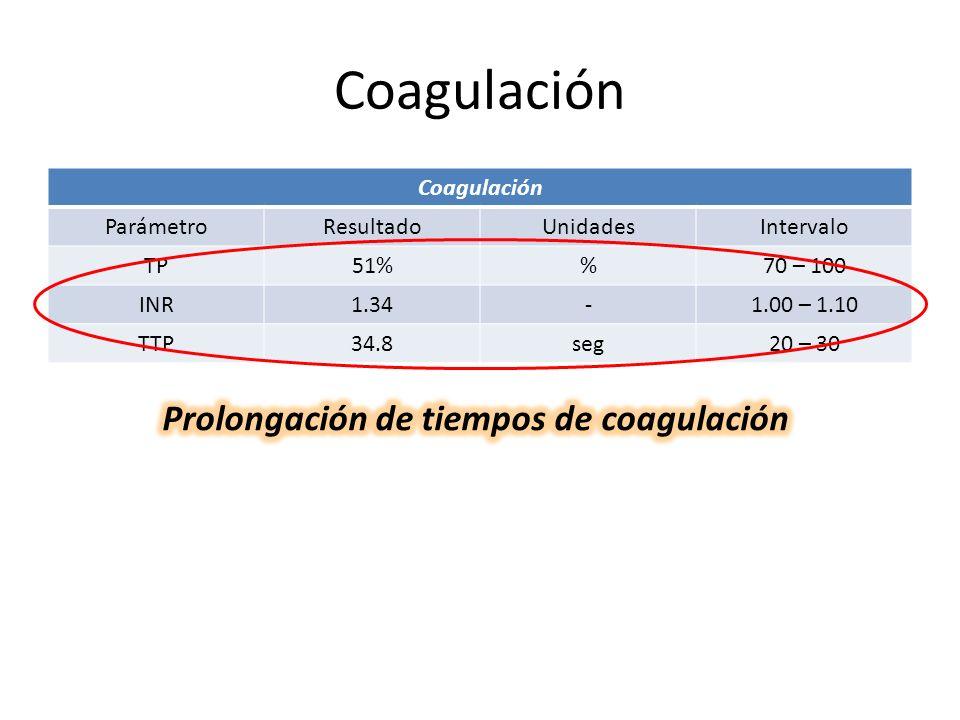 Coagulación ParámetroResultadoUnidadesIntervalo TP51%70 – 100 INR1.34-1.00 – 1.10 TTP34.8seg20 – 30