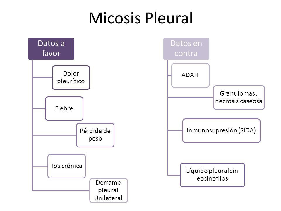 Micosis Pleural Datos a favor Dolor pleurítico Fiebre Pérdida de peso Tos crónica Derrame pleural Unilateral Datos en contra ADA + Granulomas, necrosi