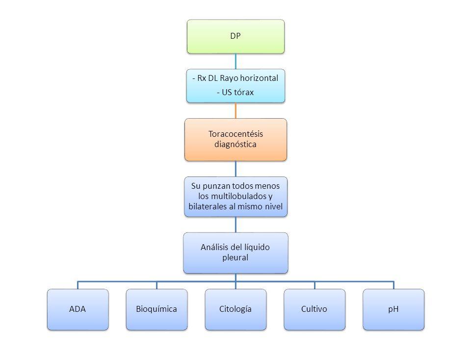 DP - Rx DL Rayo horizontal - US tórax Toracocentésis diagnóstica Su punzan todos menos los multilobulados y bilaterales al mismo nivel Análisis del lí